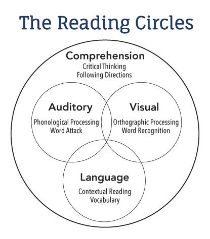 rti-blog-reading-circles-graphic