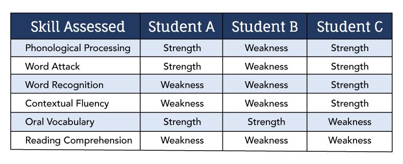 rti-blog-skills-assessed-table