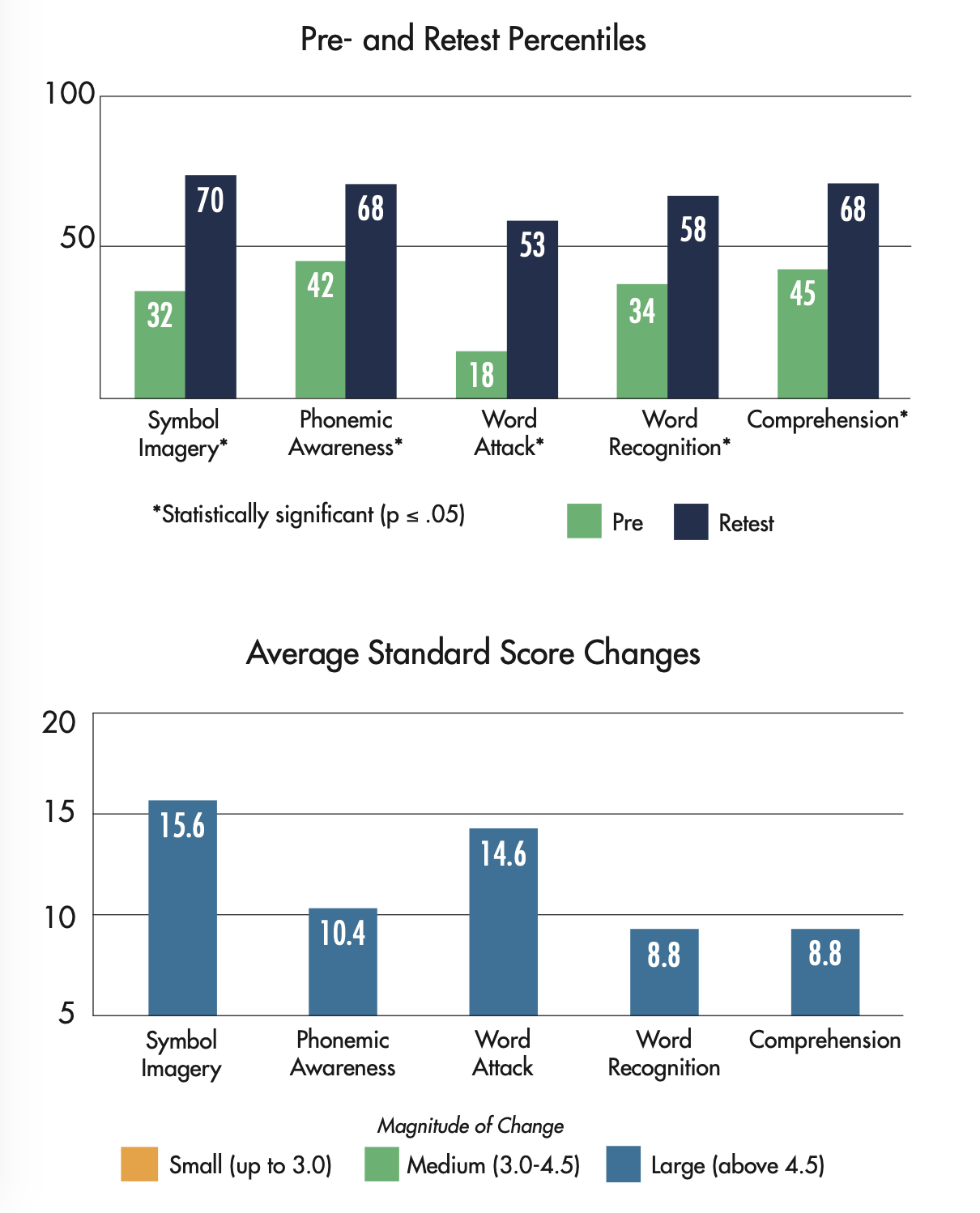 Lindamood-Bell Learning Center Results - Gifted