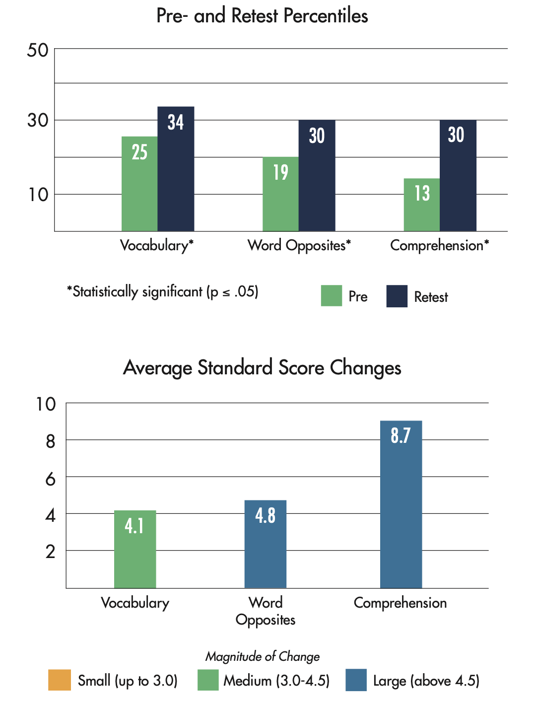 Lindamood-Bell Learning Center Results - Specific Learning Disability