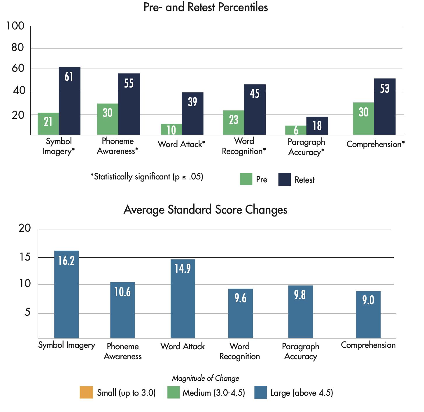 Lindamood-Bell Learning Center Results - ESL Decoding